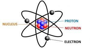 The iconic classic image of an atom, the fundamental constituents of all physical things. We are looking at electrons - the tiny charged particles orbiting the nucleus of neutrons and protons.